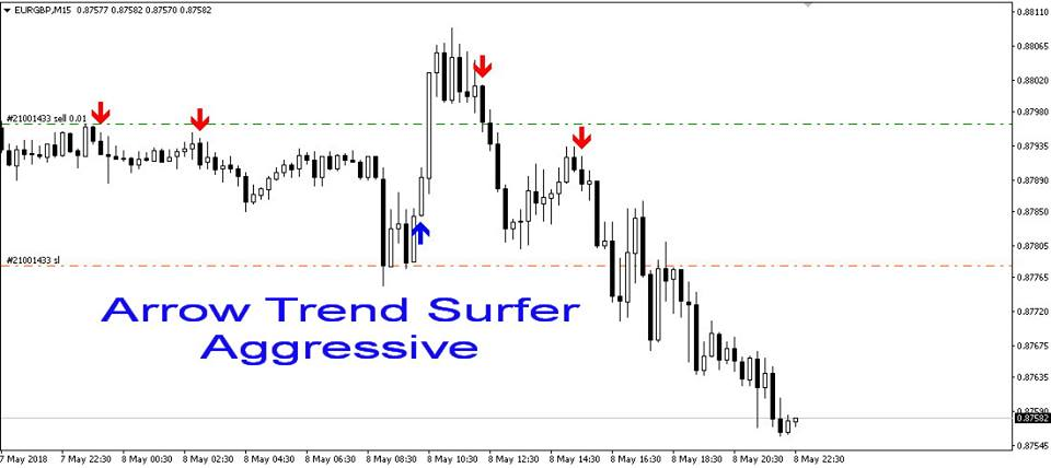 Forex trend surfer forex tags