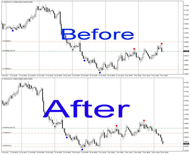 Reversal Diamond Indicator for forex, stock and commodity