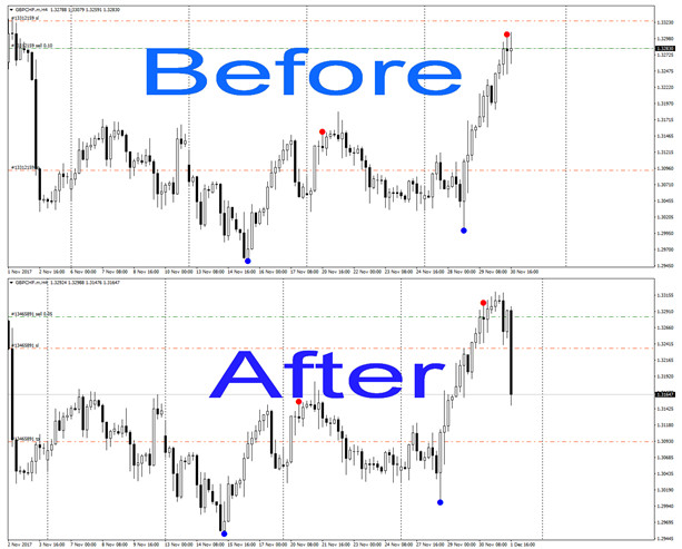 Reversal Diamond Indicator for forex, stock and commodity traders