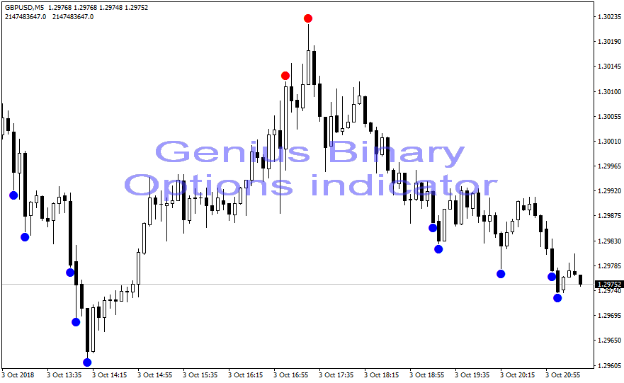 Genius binary options indicator
