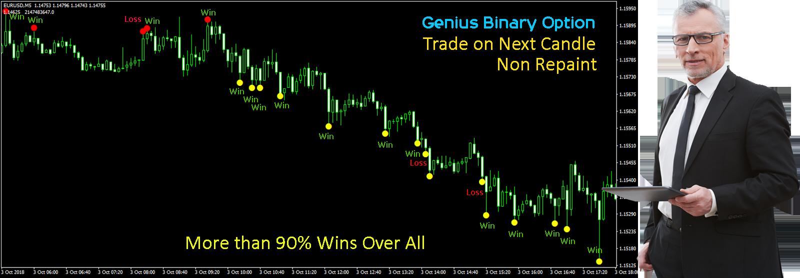 Genius binary options indicator