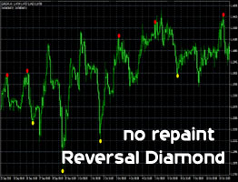 reversal diamond Indicator